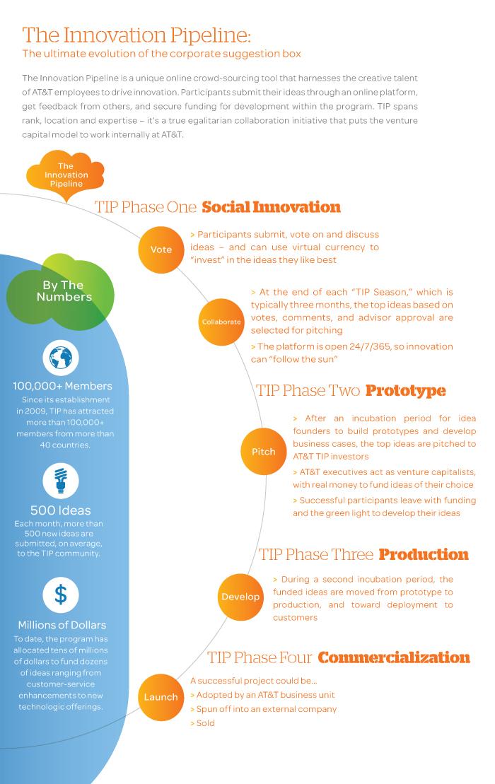 innovation pipeline IG
