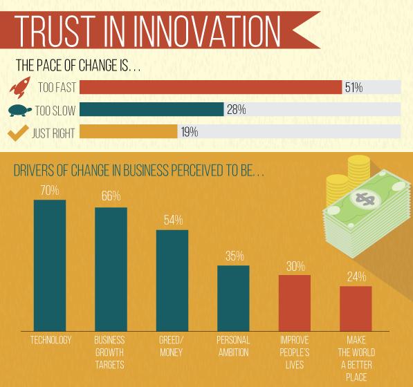 edelman rpt_innovation trust_image 1