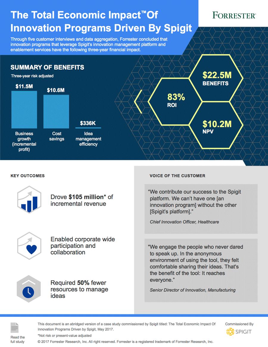 TEI Spigit Infographic
