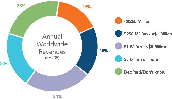 chart-annual-worldwide-revenues