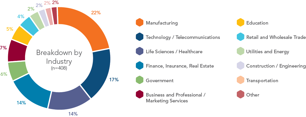 chart-breakdown-by-industry