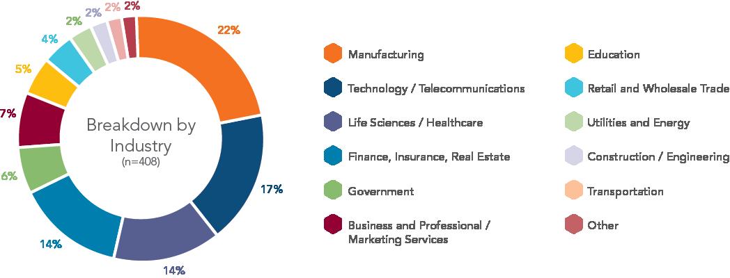 chart-breakdown-by-industry