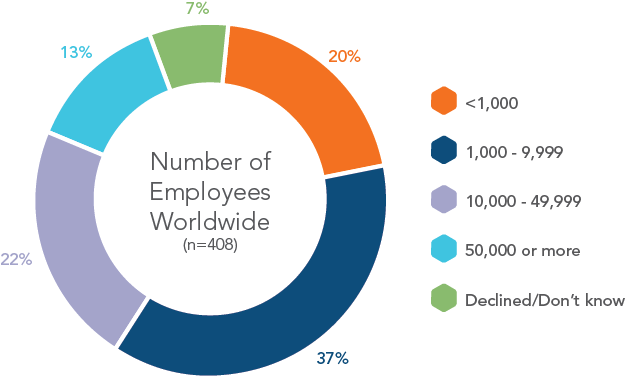 chart-number-employees-worldwide