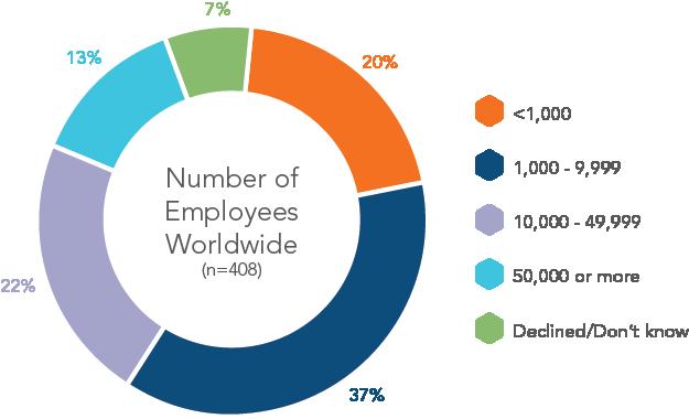 chart-number-employees-worldwide