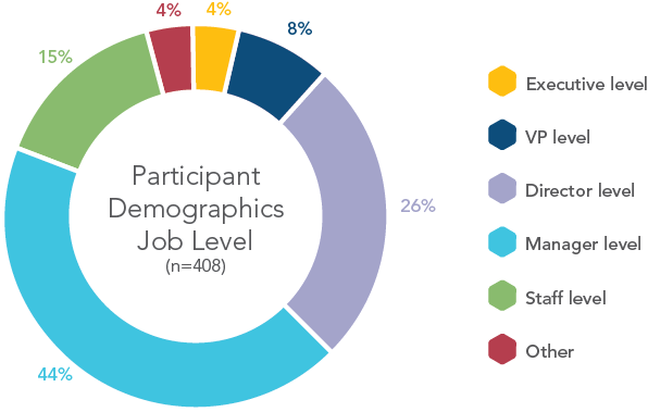 chart-participant-demographics-job-level