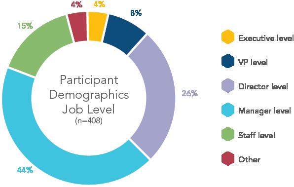 chart-participant-demographics-job-level