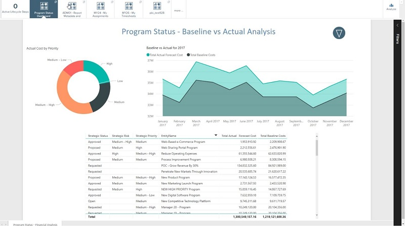Leverage program management to create dashboards that measure success; drill into details to assess risks and prioritize as changes happen.