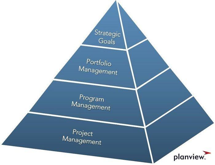 Inter-relationship of Portfolio Management, Program Management, and Project Management to Drive Strategic Objectives