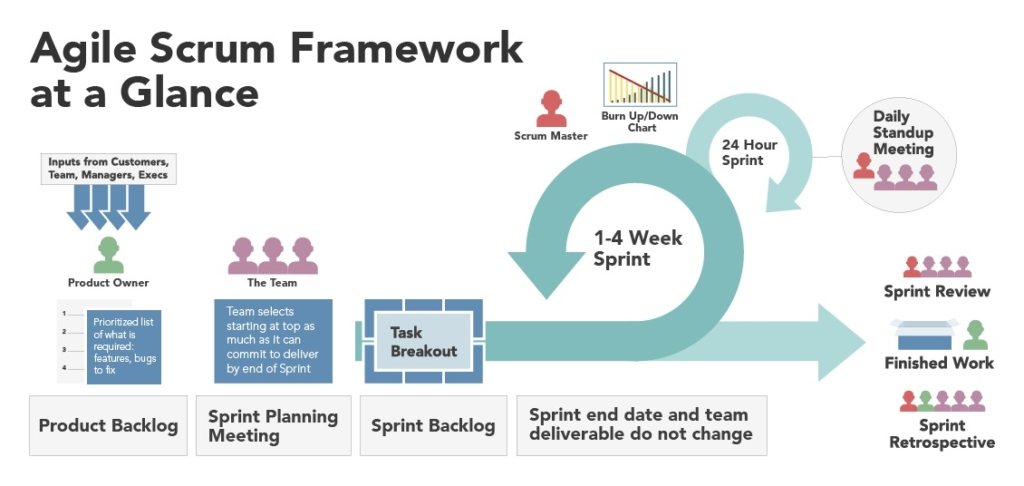 Agile uses incremental, iterative work sequences called sprints.