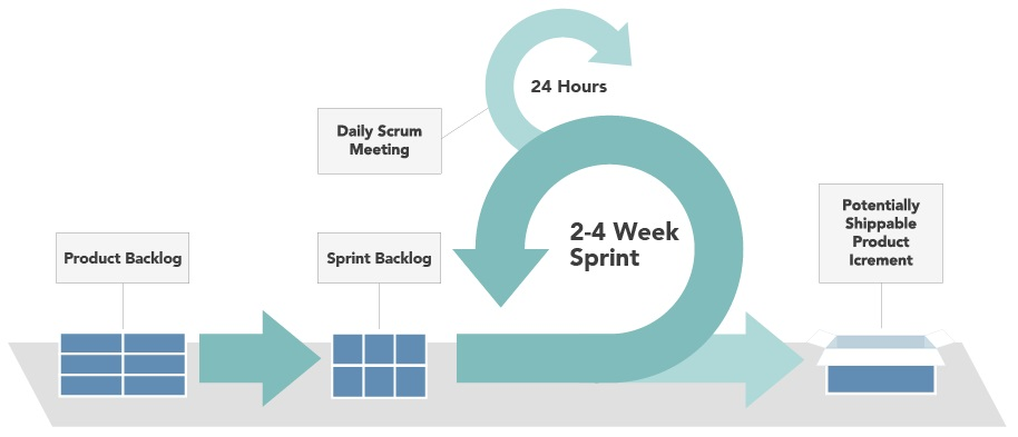 The Agile process is shown above.