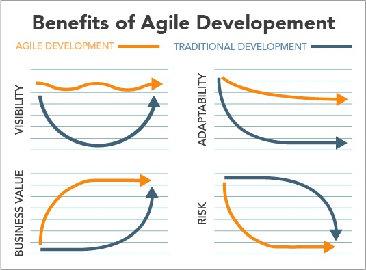 The Benefits of Agile Development