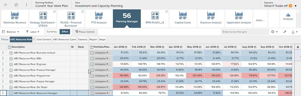 Software für das Ressourcenmanagement erleichtert die Planung auf jeder Ebene, sei es auf Unternehmens-, Portfolio-, Abteilungs- oder Teamebene.