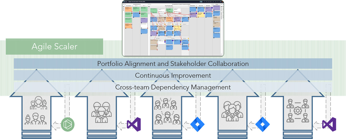 Scale across teams with Planview Agile Scaler