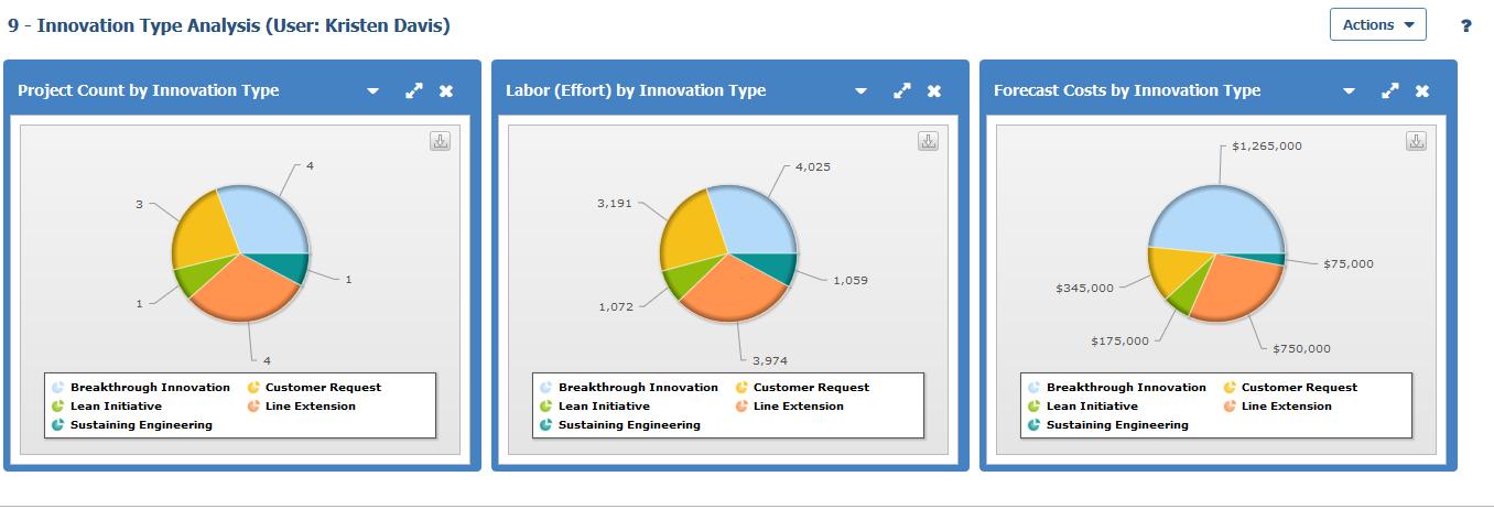 Améliorez la visibilité sur votre portefeuille de produits pour accélérer les analyses et la prise de décisions
