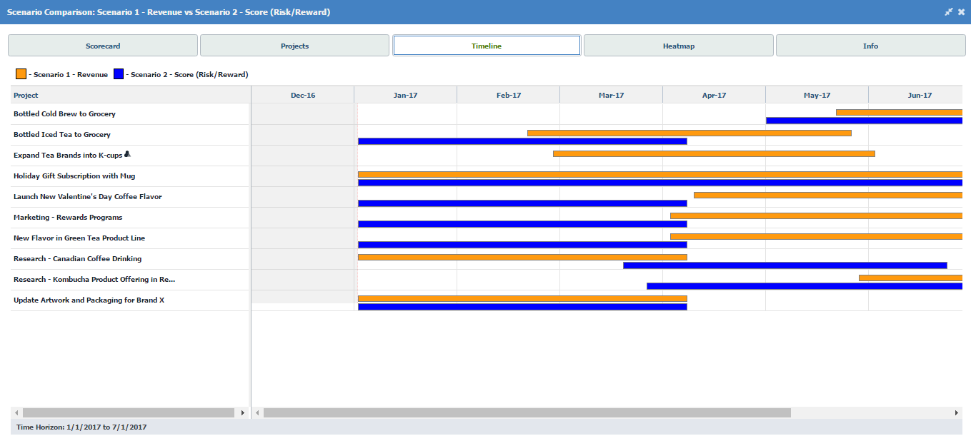 Profitieren Sie von hunderten vorkonfigurierten Analysen, Berichten und Dashboards für eine bessere Portfolioleistung