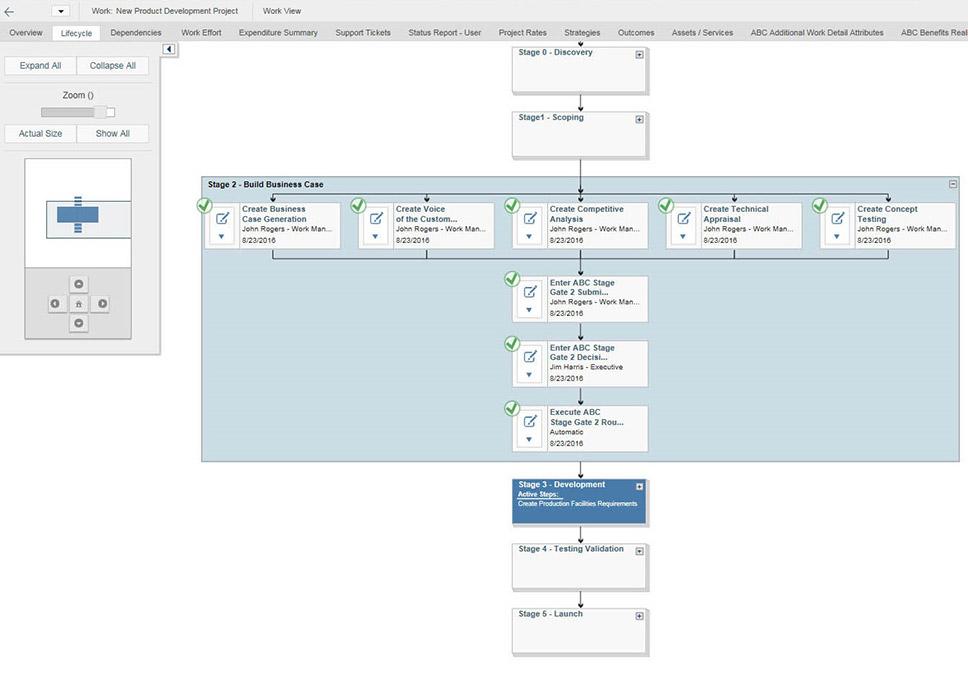 Automatisieren Sie Produktvermarktungsprozesse mit und ohne Gates durch konfigurierbare Workflows