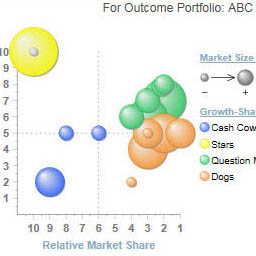 Analyze the performance of your in-market products