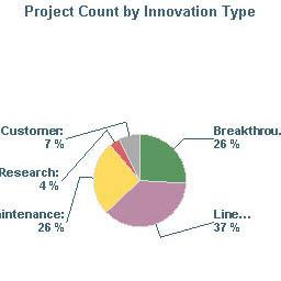Verbessern Sie die Transparenz Ihres Produktportfolios, um schnellere Analysen und Entscheidungen zu ermöglichen
