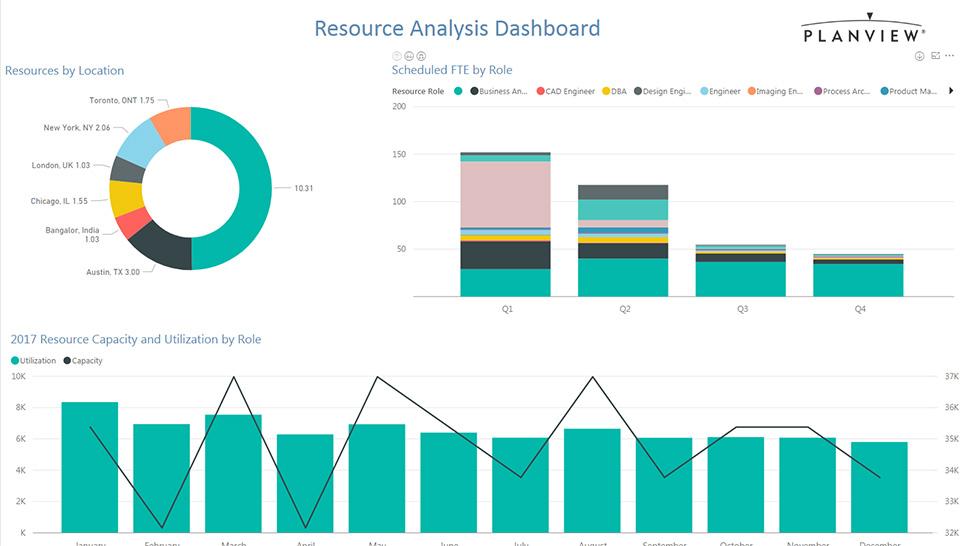 Planering av resurskapacitet