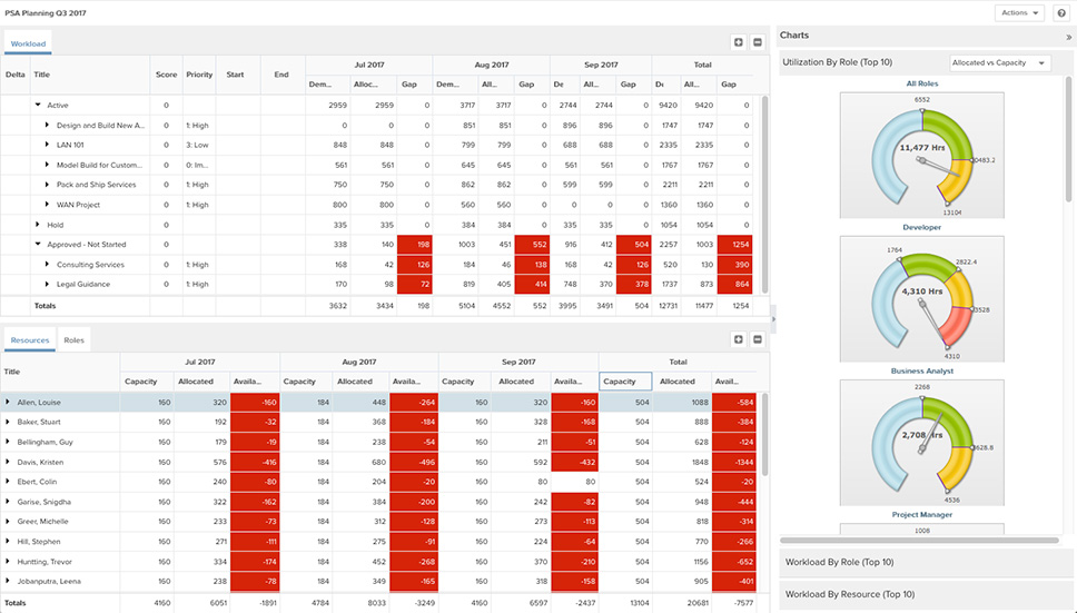 Resource planning dashboard