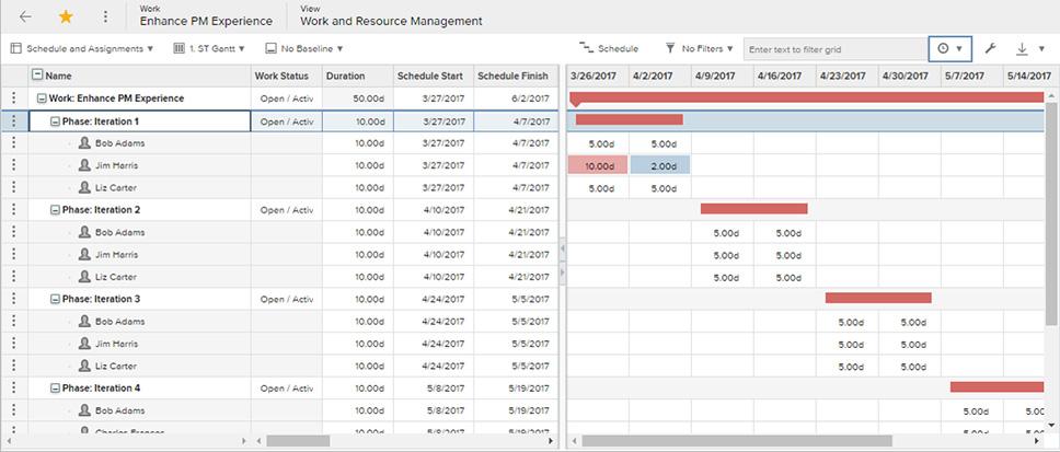 Work and resource management schedule