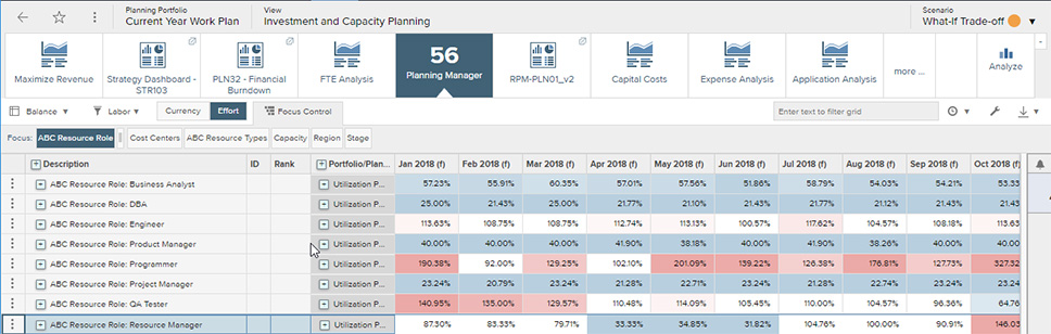 Investment and capacity planning heatmap visualizations