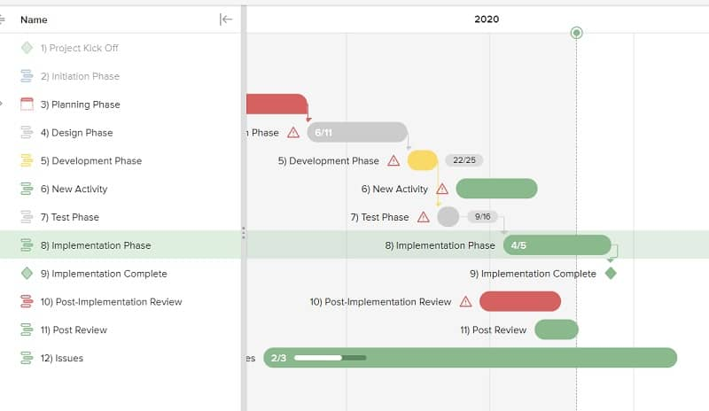 When transitioning to Agile project management, some teams still rely on more traditional elements of managing projects, like Gantt charts.