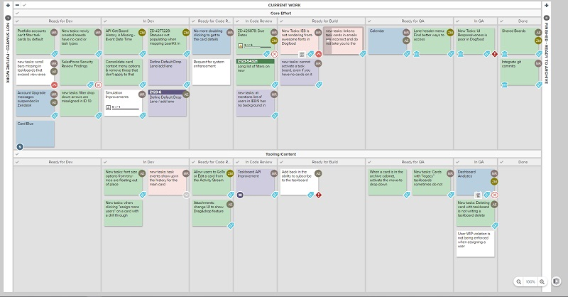 10 Kanban Board Examples Planview