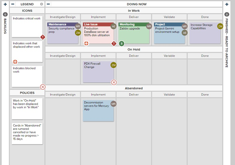 IT Operations team managing shifting priorities on a Kanban board