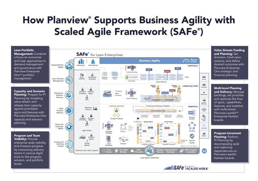 Cette infographie illustre comment Planview soutient l'agilité d'entreprise avec le Scaled Agile Framework