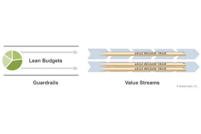 Rather than trying to fund individual projects, the Lean approach allocates budgets to value streams, with guardrails to define spending policies and practices.