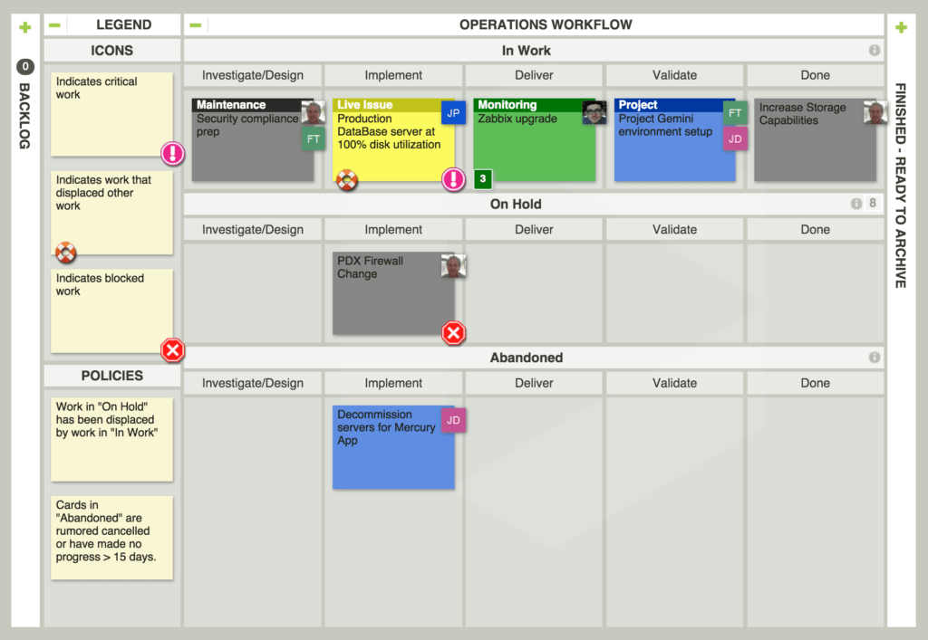 This Kanban board example uses icons and layout to help teams manage shifting work priorities.