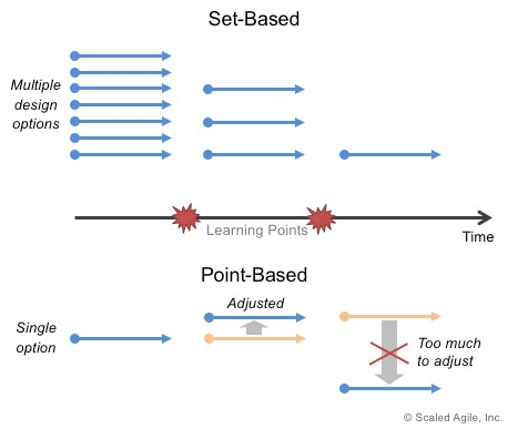 This diagram shows the conceptual difference between set-based design and point-based design approaches.