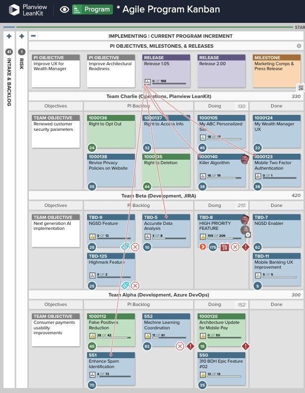 Visualisieren Sie im Handumdrehen Abhängigkeiten, um Prioritäten für Agile Release Trains nachzuvollziehen.