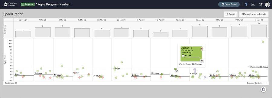 Geschwindigkeitskennzahlen gewährleisten, dass Agile Release Trains Arbeit schnell abliefern.