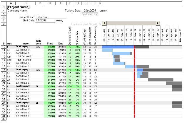 Dieses Beispiel eines Gantt-Diagramms wurde mithilfe von Excel erstellt.