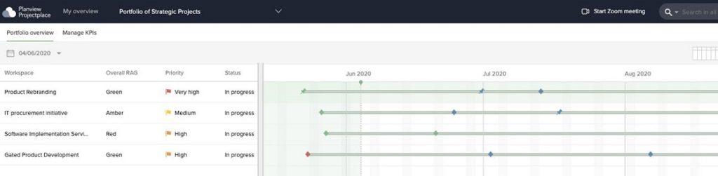 Hier ist ein Beispiel für ein Gantt-Diagramm, das im Programm-Management eingesetzt wird. Es zeigt für jedes Projekt wichtige Daten, Meilensteine und Zeitleisten.