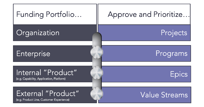 Funding Portfolio Tasks
