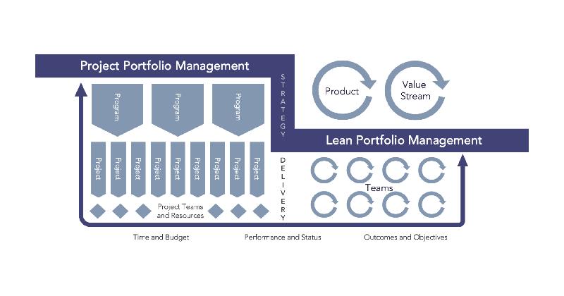 Project Portfolio Management Diagram