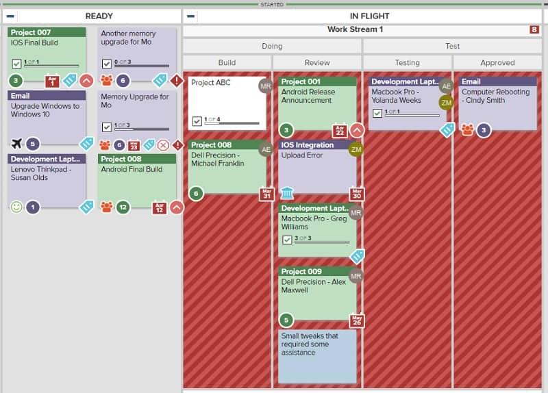 Kanban-Boards ergänzen das Projektmanagement um eine hochgradig visuelle Komponente und können Teams unterstützen, Hindernisse früher zu erkennen und zu beseitigen.