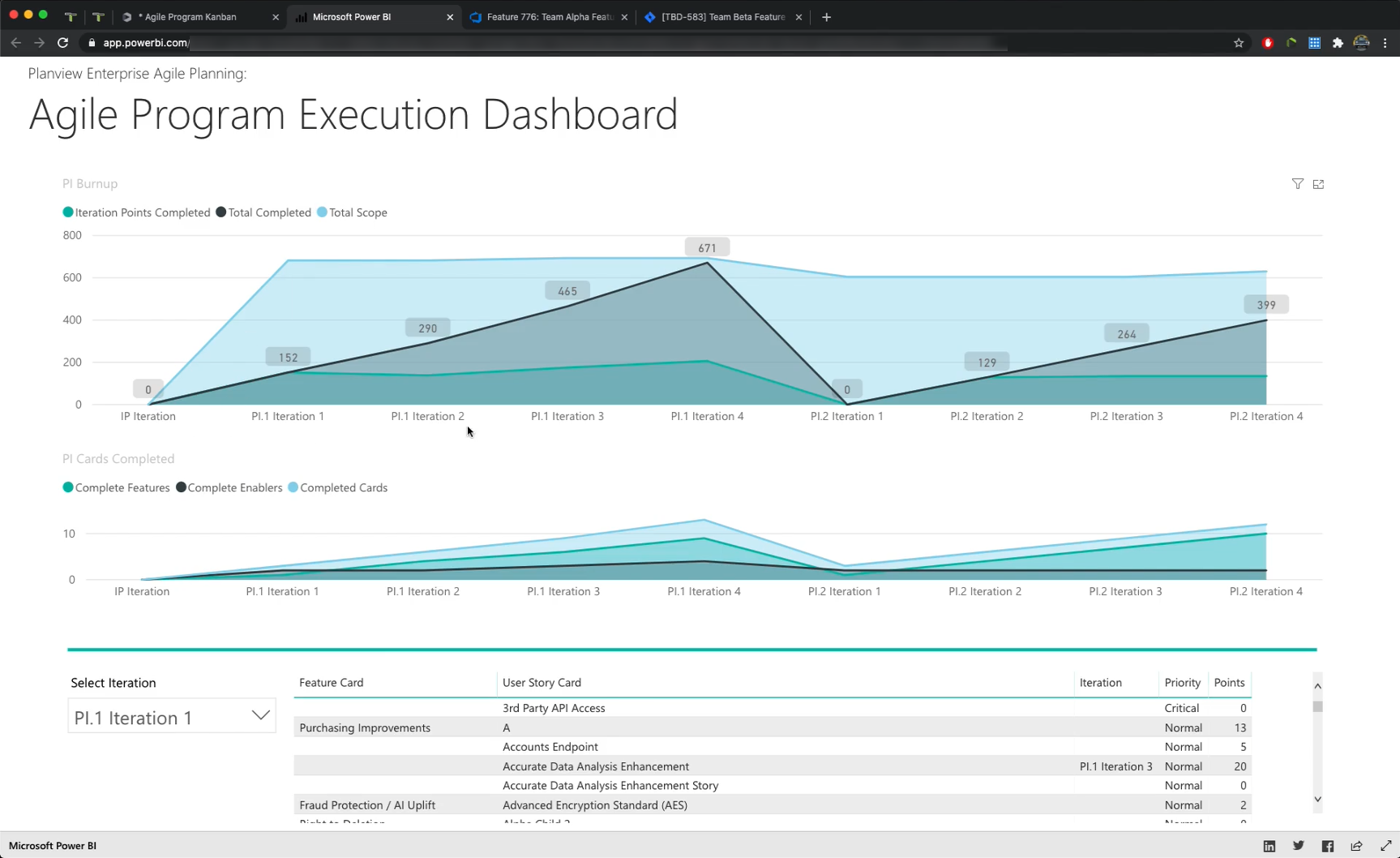 Agile Program Execution Dashboard