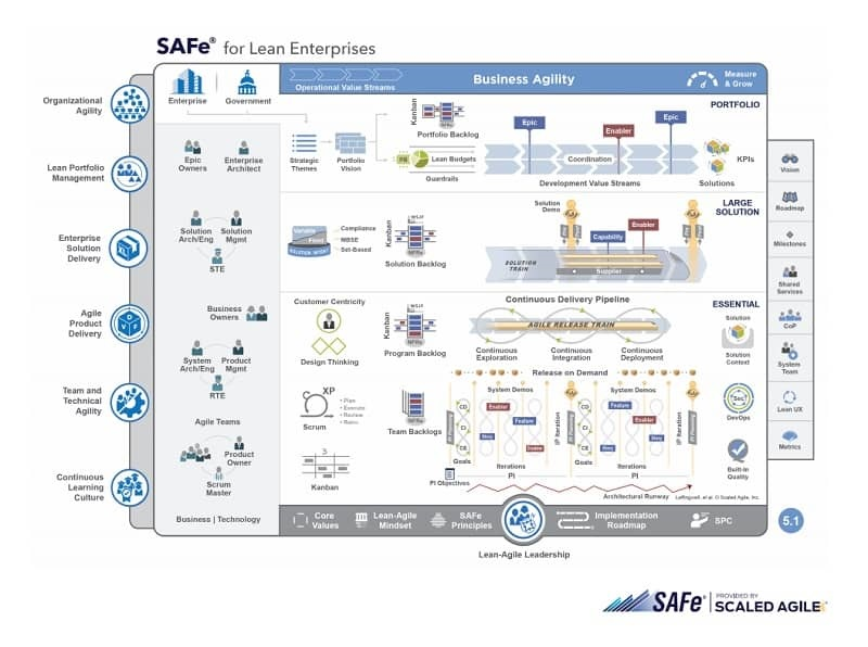 The SAFe Big Picture graphic explains the Scaled Agile Framework in an interactive, highly visual format.