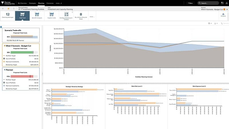 Utilize scenario planning to understand tradeoff decisions when capacity planning.
