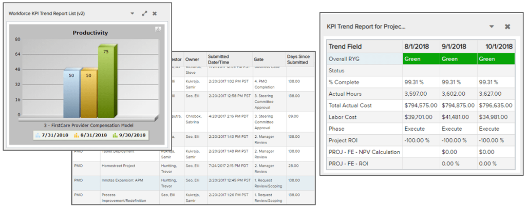 Measure and track project portfolio management KPIs that have meaning for your organization.